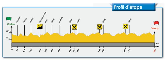 profil 1ère étape Paris-Corrèze 2012